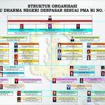 Struktur Rektorat IHDN Denpasar